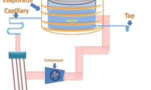 Know About How Does a Water Cooler Work?